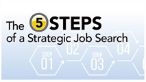 The Five Steps of a Strategic Job Search